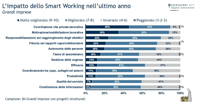 Impatto smart working